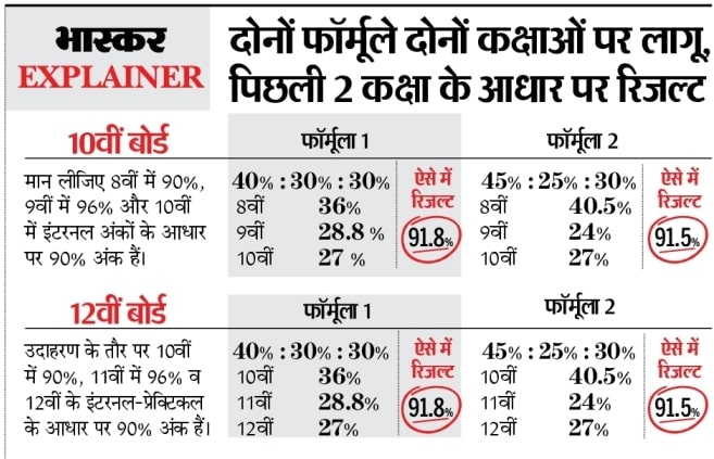 10th rbse result